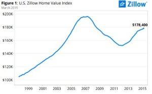 home-value-index