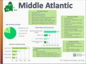 Mid-Atlantic Stats