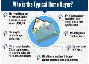 Typical Buyer Info