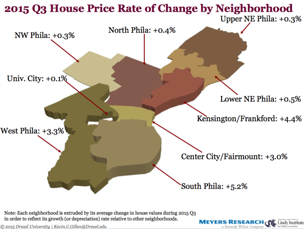Philadelphia Neighborhood Price Increases